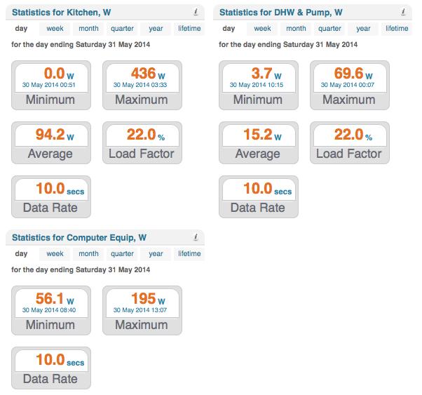 my stats widgets