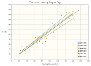 Heating Therms Natural Gas